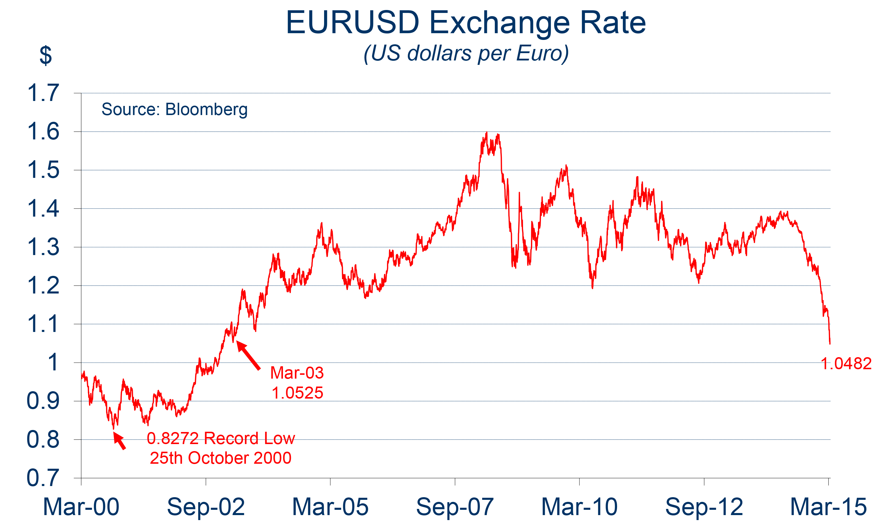 Chart Of The Month Euro Us Dollar Exchange Rate